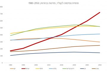 """A Crowded Future – Israel 2050"": The Full Report"